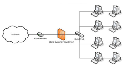 firewall how to add incoming rule